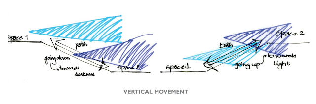 Vertical Movement Strategy